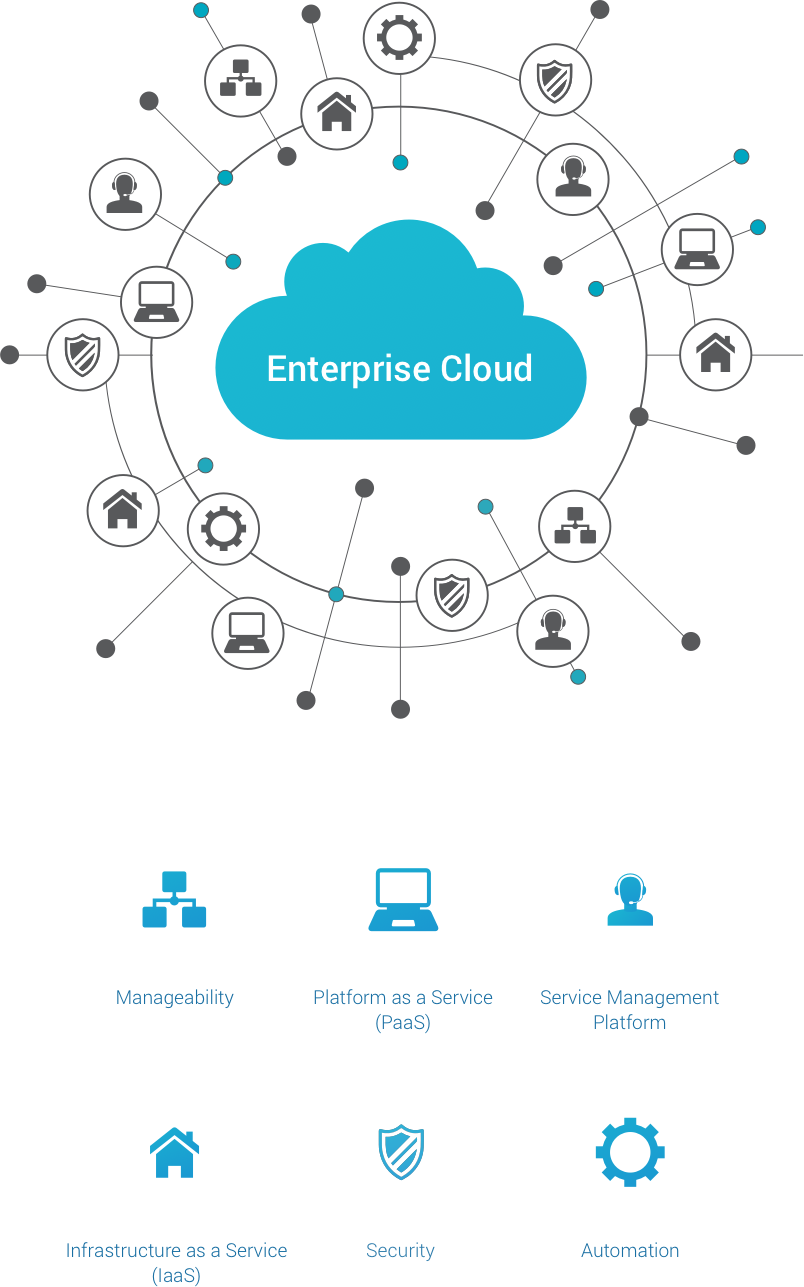 For SaaS Mobile Or IoT Solutions You Need Modern Cloud Architectures That Leverage Scale Elasticity And Lightweight Micro Service APIs